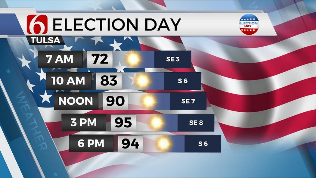 Election Day Temps 8-24