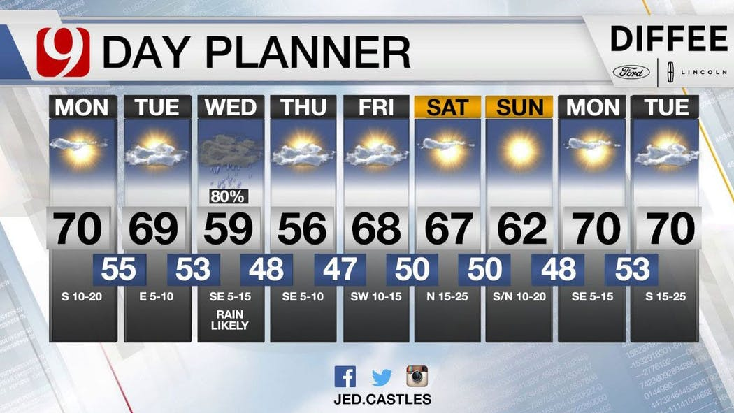 Highs Approaching High 70s Monday And Tuesday