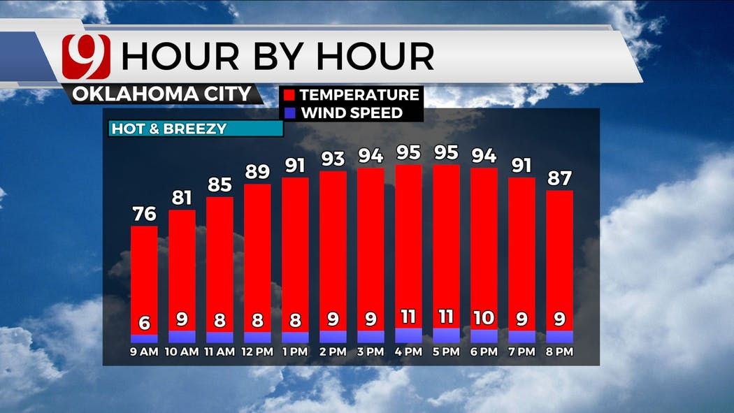 Hour by Hour Temps