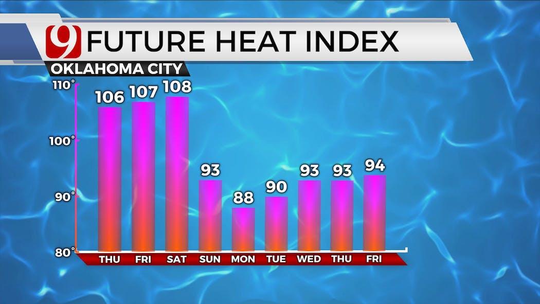 Heat Index July 29