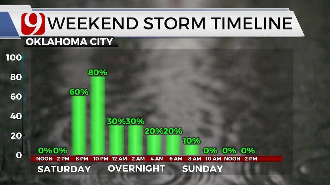 Weekend storm chances 7-8-21