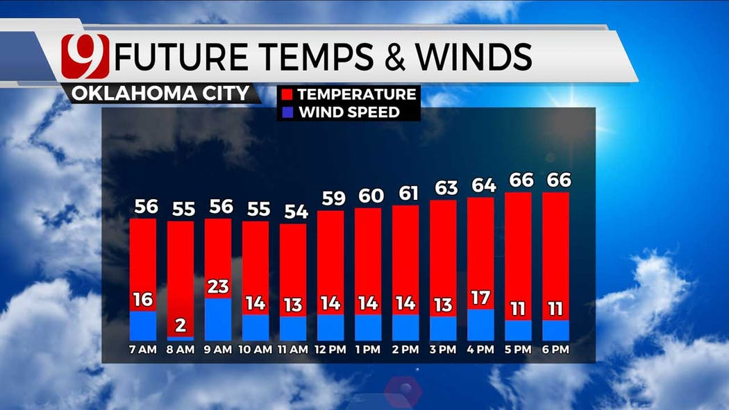 Afternoon temps and winds 5-4-21